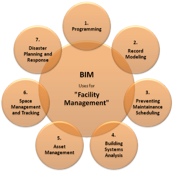 BIM for facility management