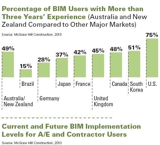 BIM Implementation levels for A/E And Contractors