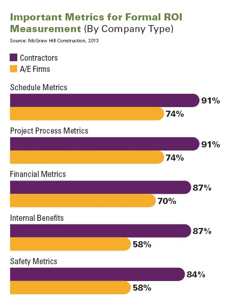 BIM Metrics for Formal ROI