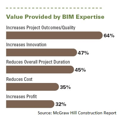 Value Provided by BIM Expertise