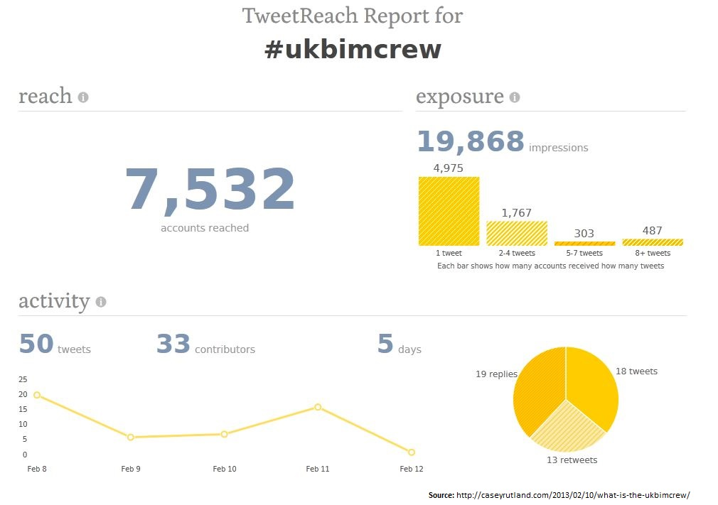 ukbimcrew tweet reach 2013