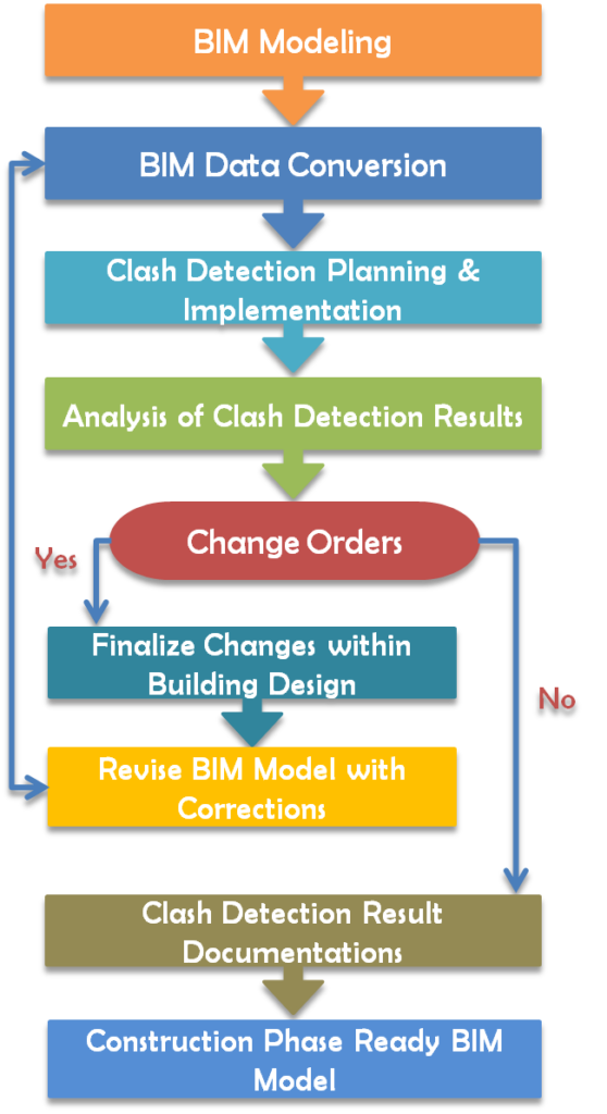 BIM Clash Detection Services