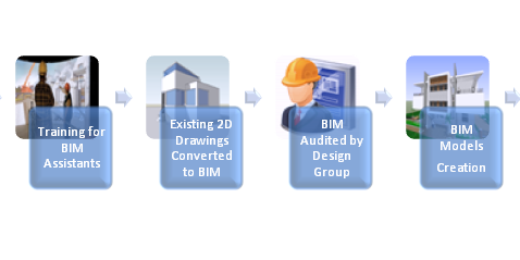 Implementing BIM Company Wide