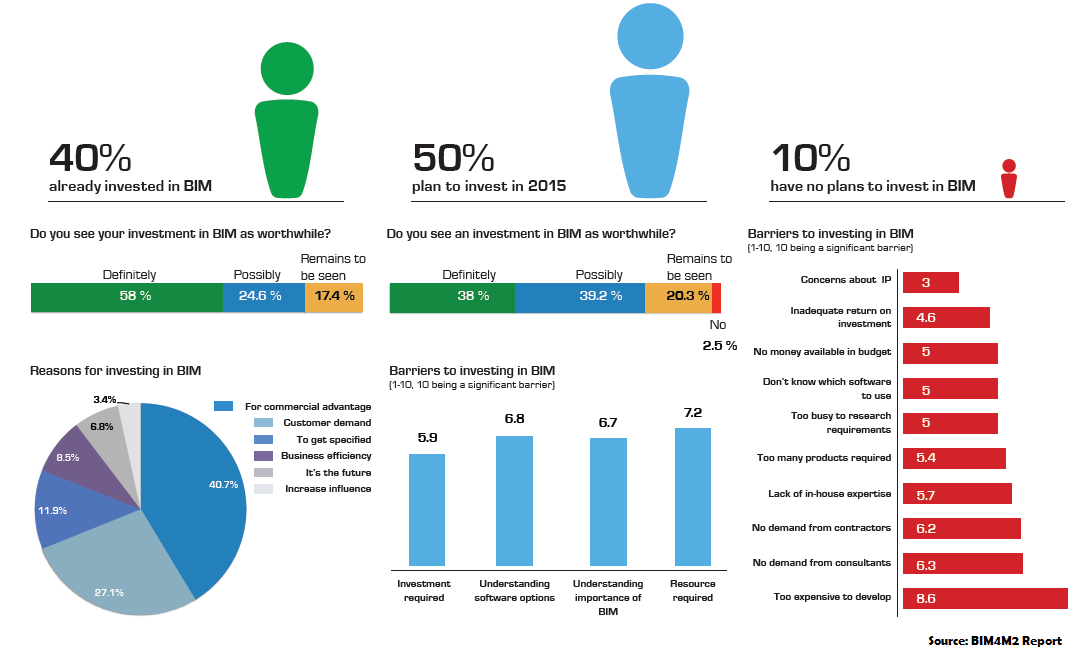 Adoption of BIM by Product Manufacturers - BIM4M2 Survey