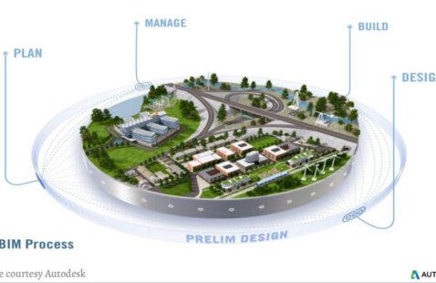 BIM Leads to Smart Project Management | RMI
