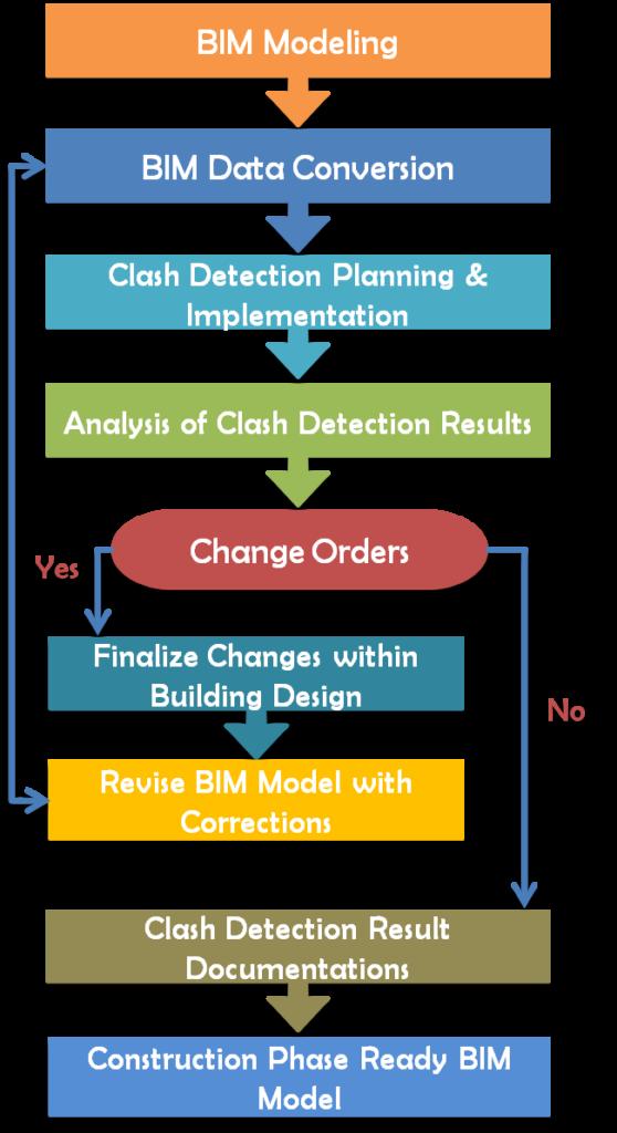 BIM Clash Detection Services